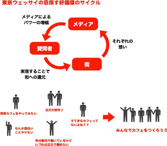 東京ウェッサイが目指す好循環サイクル